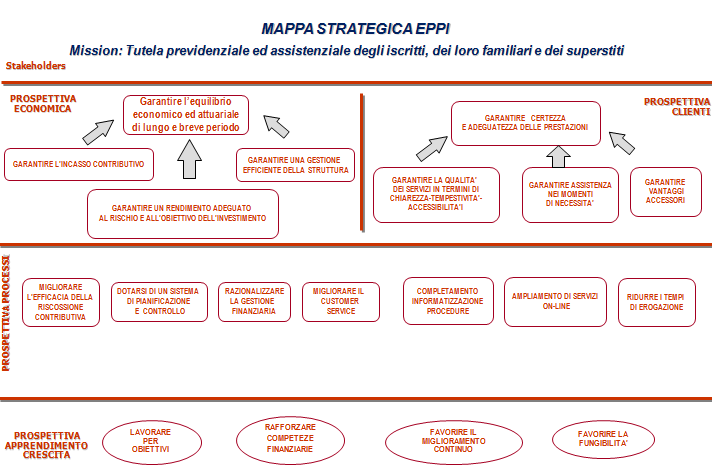 Eppi mappa strategica