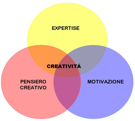 fig creatività
